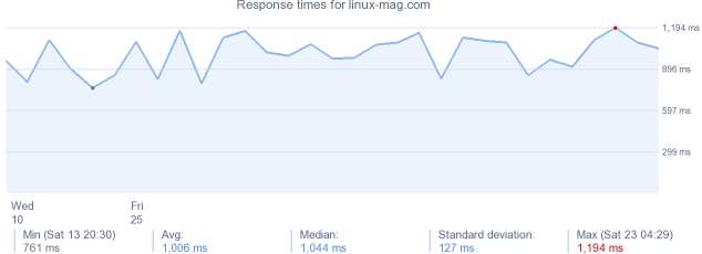 load time for linux-mag.com