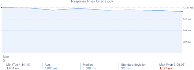 load time for epa.gov