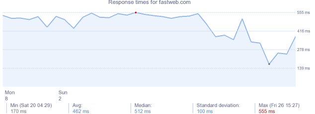 load time for fastweb.com