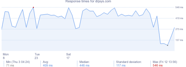 load time for drjays.com