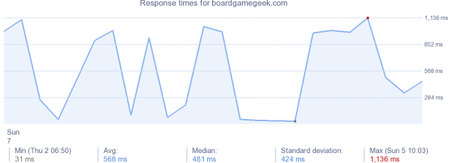 load time for boardgamegeek.com