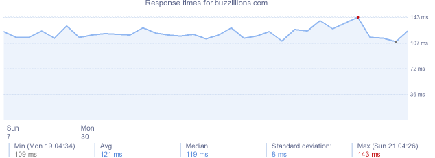 load time for buzzillions.com
