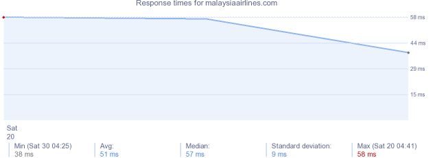 load time for malaysiaairlines.com
