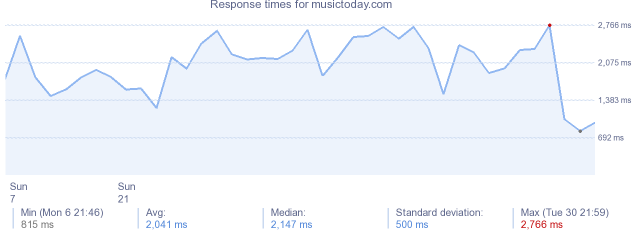 load time for musictoday.com
