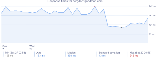 load time for bergdorffgoodman.com