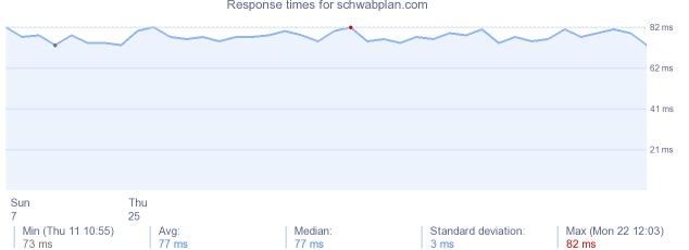 load time for schwabplancom