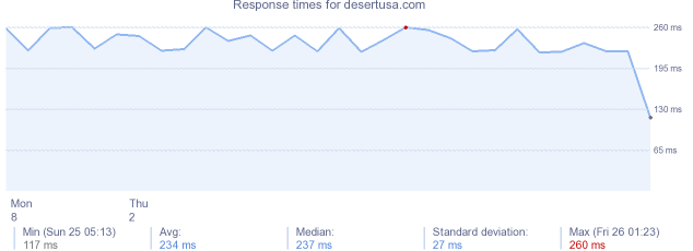 load time for desertusa.com