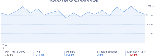 load time for householdbank.com