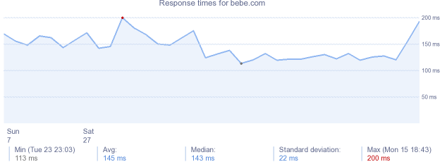 load time for bebe.com