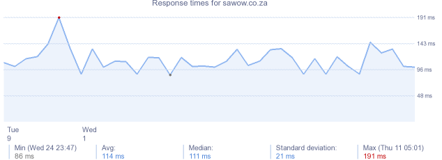 load time for sawow.co.za