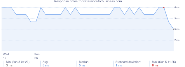 load time for referenceforbusiness.com