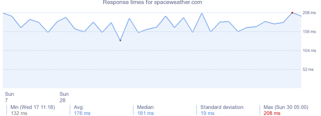load time for spaceweather.com