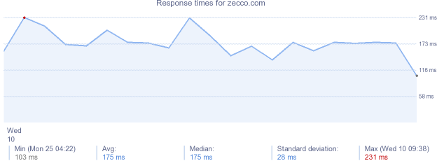 load time for zecco.com