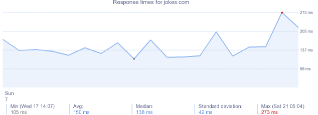 load time for jokes.com