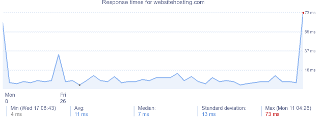 load time for websitehosting.com