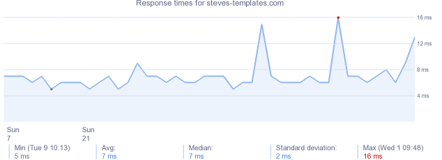 load time for steves-templates.com