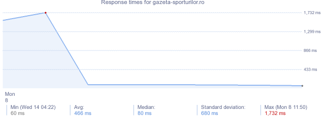 load time for gazeta-sporturilor.ro