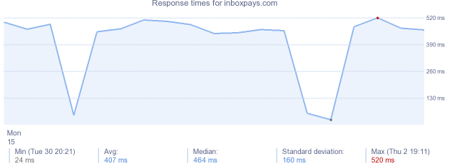 load time for inboxpays.com