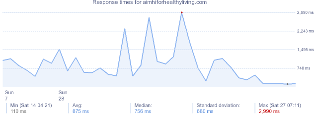load time for aimhiforhealthyliving.com