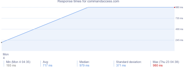 load time for commandaccess.com