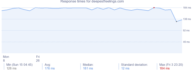 load time for deepestfeelings.com
