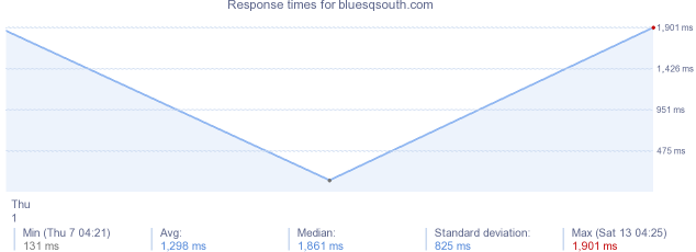 load time for bluesqsouth.com