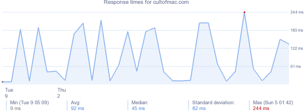 load time for cultofmac.com
