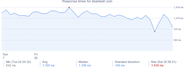 load time for dealdash.com