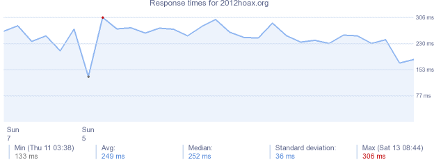 load time for 2012hoax.org