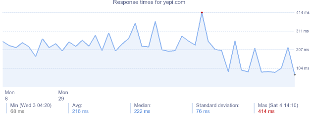 load time for yepi.com