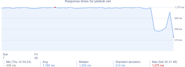 load time for jatekok.net
