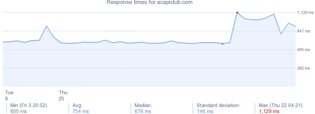 load time for acapiclub.com