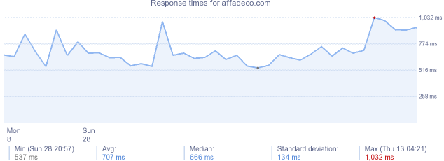 load time for affadeco.com