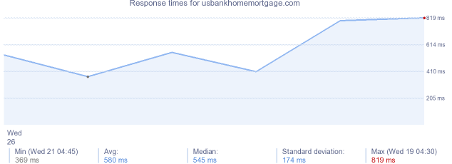 load time for usbankhomemortgage.com