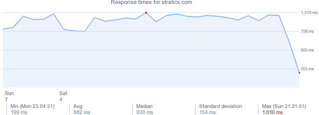 load time for stratics.com