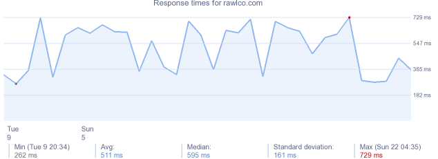 load time for rawlco.com