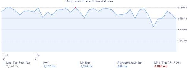 load time for sundul.com