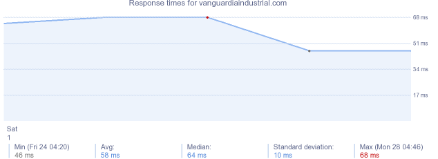 load time for vanguardiaindustrial.com