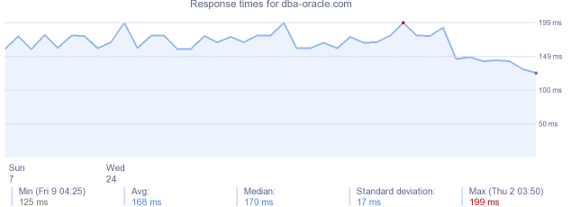 load time for dba-oracle.com