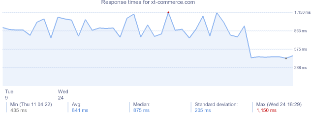 load time for xt-commerce.com