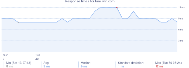 load time for tamilwin.com