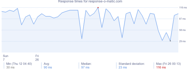 load time for response-o-matic.com