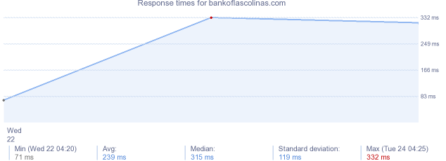 load time for bankoflascolinas.com