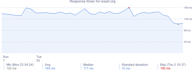 load time for iosart.org