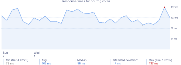 load time for hotfrog.co.za