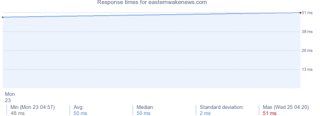 load time for easternwakenews.com