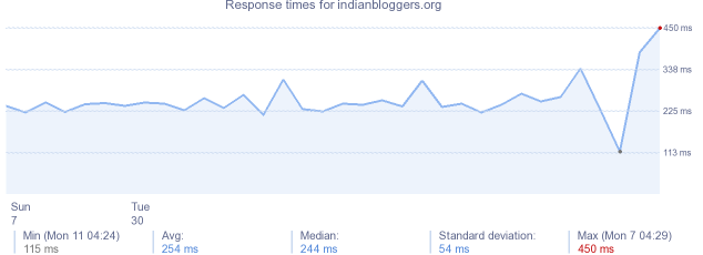 load time for indianbloggers.org
