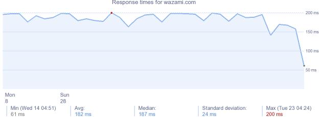 Site rencontre wazami