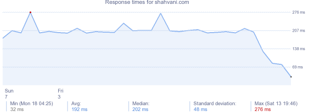 load time for shahvani.com
