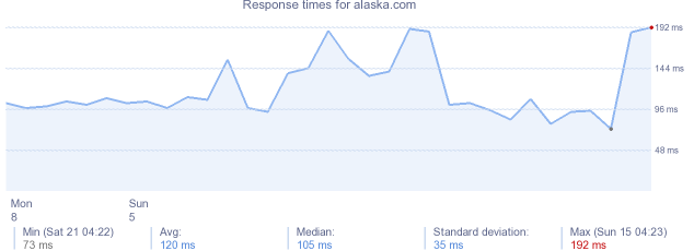 load time for alaska.com